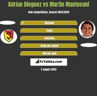Adrian Dieguez vs Martin Mantovani h2h player stats