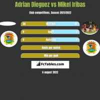 Adrian Dieguez vs Mikel Iribas h2h player stats