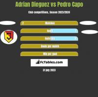 Adrian Dieguez vs Pedro Capo h2h player stats