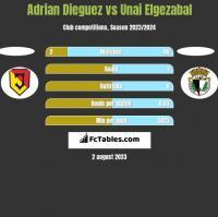 Adrian Dieguez vs Unai Elgezabal h2h player stats