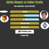 Adrian Dieguez vs Xabier Etxeita h2h player stats