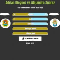 Adrian Dieguez vs Alejandro Suarez h2h player stats