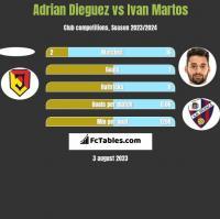Adrian Dieguez vs Ivan Martos h2h player stats