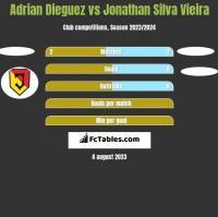 Adrian Dieguez vs Jonathan Silva Vieira h2h player stats