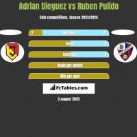 Adrian Dieguez vs Ruben Pulido h2h player stats