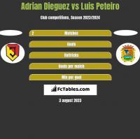 Adrian Dieguez vs Luis Peteiro h2h player stats
