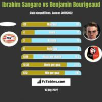 Ibrahim Sangare vs Benjamin Bourigeaud h2h player stats