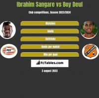 Ibrahim Sangare vs Boy Deul h2h player stats