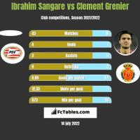 Ibrahim Sangare vs Clement Grenier h2h player stats