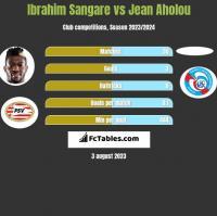 Ibrahim Sangare vs Jean Aholou h2h player stats