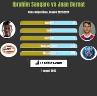 Ibrahim Sangare vs Juan Bernat h2h player stats