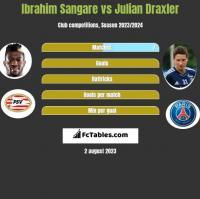 Ibrahim Sangare vs Julian Draxler h2h player stats