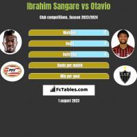 Ibrahim Sangare vs Otavio h2h player stats