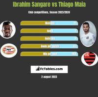 Ibrahim Sangare vs Thiago Maia h2h player stats