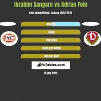 Ibrahim Sangare vs Adrian Fein h2h player stats