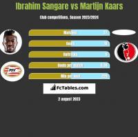 Ibrahim Sangare vs Martijn Kaars h2h player stats