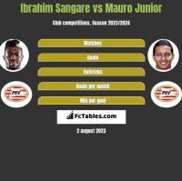 Ibrahim Sangare vs Mauro Junior h2h player stats