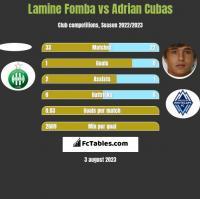 Lamine Fomba vs Adrian Cubas h2h player stats