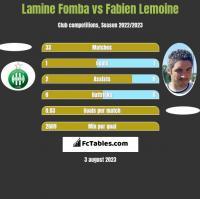 Lamine Fomba vs Fabien Lemoine h2h player stats