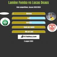 Lamine Fomba vs Lucas Deaux h2h player stats