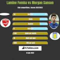 Lamine Fomba vs Morgan Sanson h2h player stats
