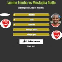 Lamine Fomba vs Mustapha Diallo h2h player stats
