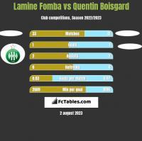 Lamine Fomba vs Quentin Boisgard h2h player stats