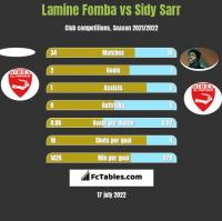 Lamine Fomba vs Sidy Sarr h2h player stats