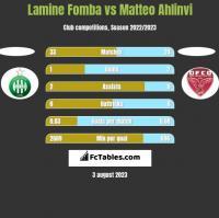 Lamine Fomba vs Matteo Ahlinvi h2h player stats