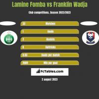 Lamine Fomba vs Franklin Wadja h2h player stats