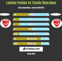 Lamine Fomba vs Yassin Benrahou h2h player stats