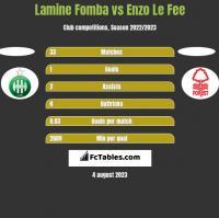 Lamine Fomba vs Enzo Le Fee h2h player stats