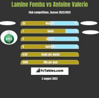Lamine Fomba vs Antoine Valerio h2h player stats