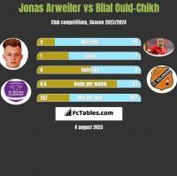 Jonas Arweiler vs Bilal Ould-Chikh h2h player stats