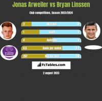 Jonas Arweiler vs Bryan Linssen h2h player stats