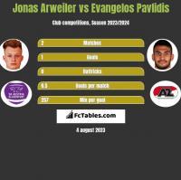 Jonas Arweiler vs Evangelos Pavlidis h2h player stats