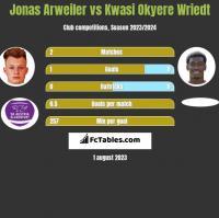 Jonas Arweiler vs Kwasi Okyere Wriedt h2h player stats