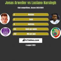 Jonas Arweiler vs Luciano Narsingh h2h player stats