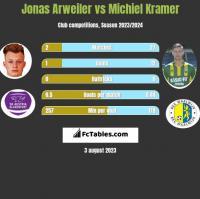Jonas Arweiler vs Michiel Kramer h2h player stats