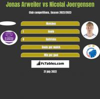 Jonas Arweiler vs Nicolai Joergensen h2h player stats
