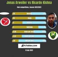 Jonas Arweiler vs Ricardo Kishna h2h player stats