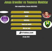 Jonas Arweiler vs Youness Mokhtar h2h player stats