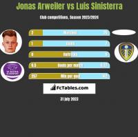Jonas Arweiler vs Luis Sinisterra h2h player stats