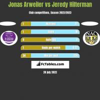 Jonas Arweiler vs Jeredy Hilterman h2h player stats