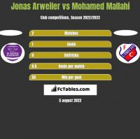 Jonas Arweiler vs Mohamed Mallahi h2h player stats