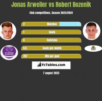 Jonas Arweiler vs Robert Bozenik h2h player stats
