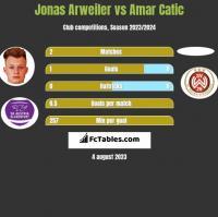 Jonas Arweiler vs Amar Catic h2h player stats