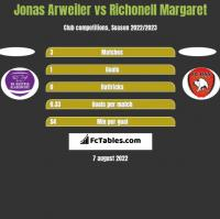 Jonas Arweiler vs Richonell Margaret h2h player stats