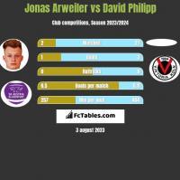 Jonas Arweiler vs David Philipp h2h player stats