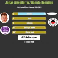 Jonas Arweiler vs Vicente Besuijen h2h player stats